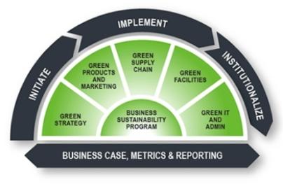 businesssustainabilityplan